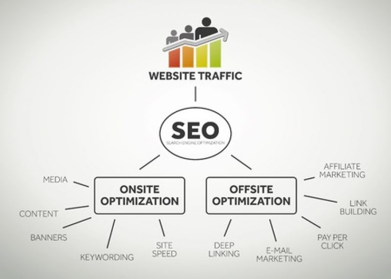 The SEO Guide to Better Web Site Traffic – Part 1