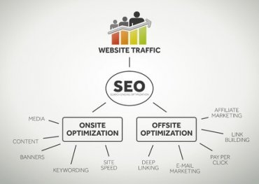 The SEO Guide to Better Website Traffic